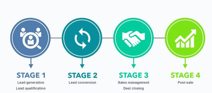 Giảm thiểu quy trình bán hàng - Tăng hiệu quả kinh doanh