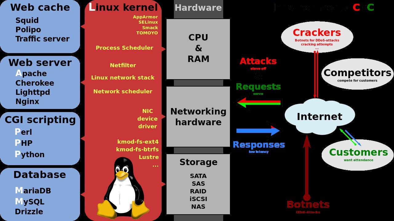 Cài đặt phần mềm trên hệ điều hành Linux