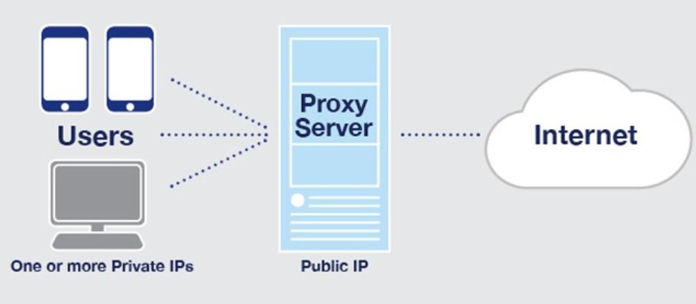 Proxy là gì?