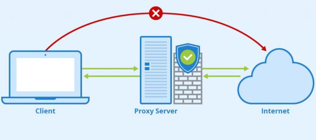 Proxy Server hoạt đồng,vận hành như thế nào?